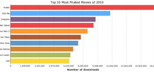2010_most_pirated_movies