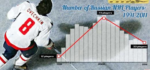 russian_nhl