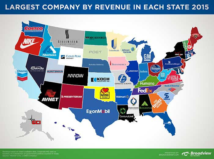 Largest-Companies-by-Revenue
